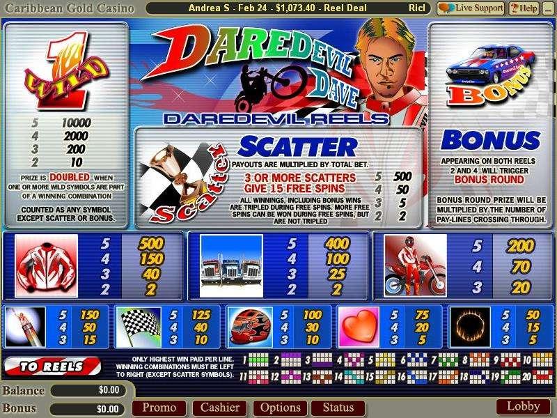 Game Review Daredevil Dave