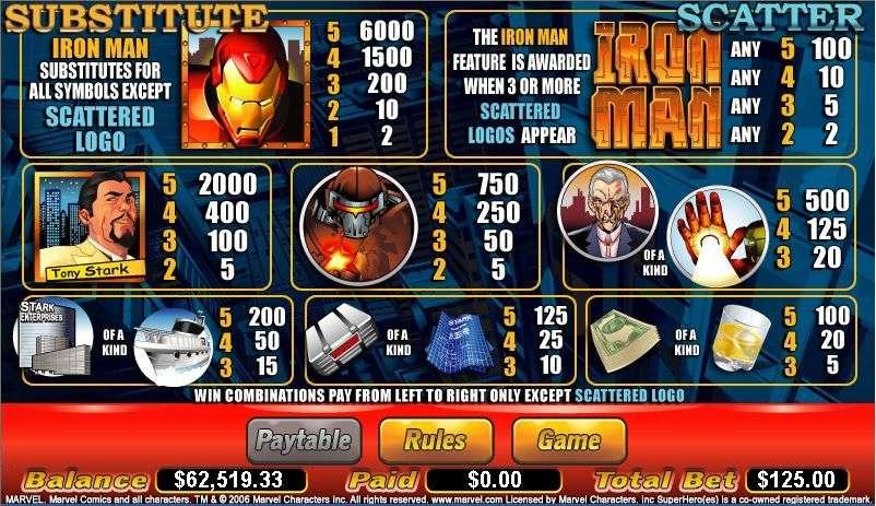 Game Review Iron Man