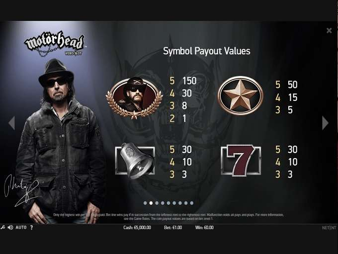 Game Review Motorhead