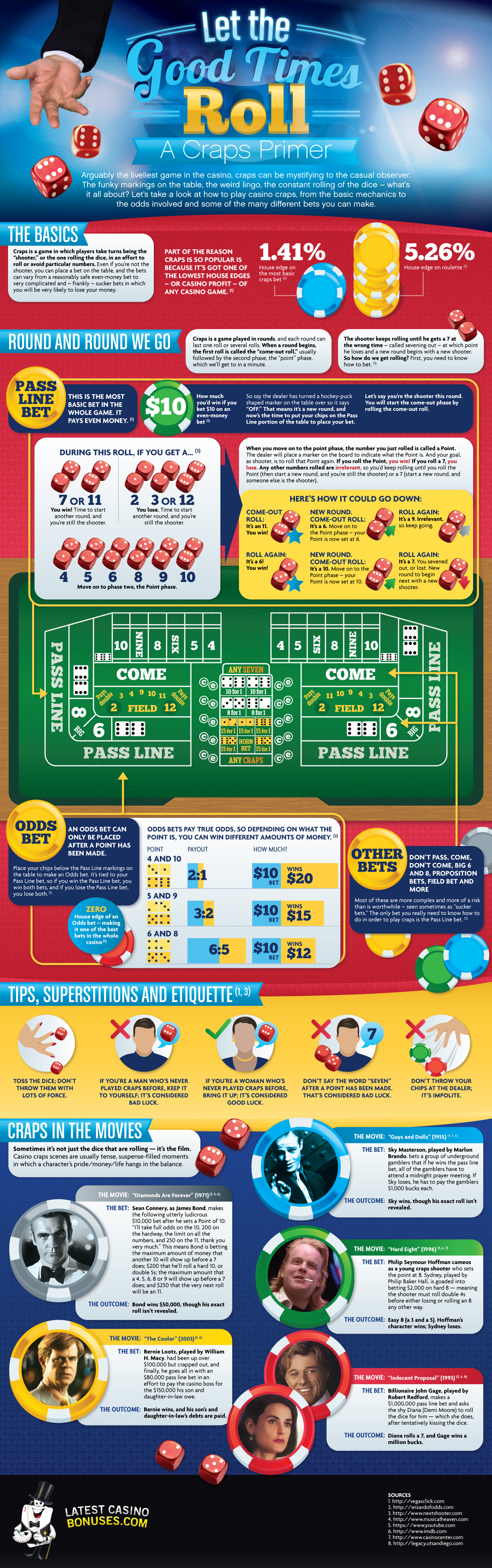 basic of playing craps infographic
