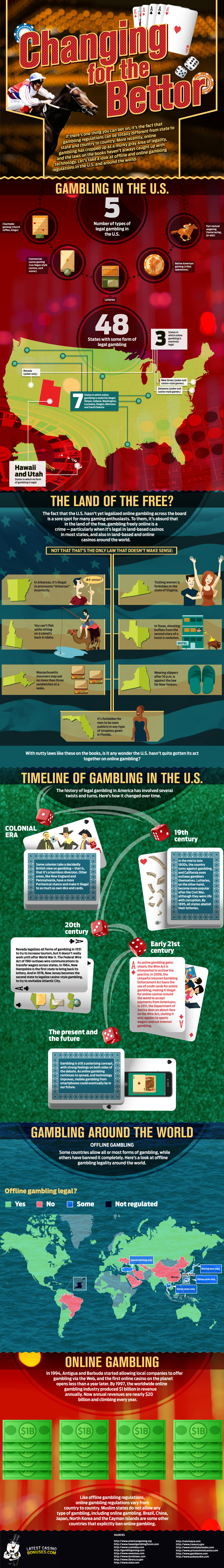 Gambling in the US infographic